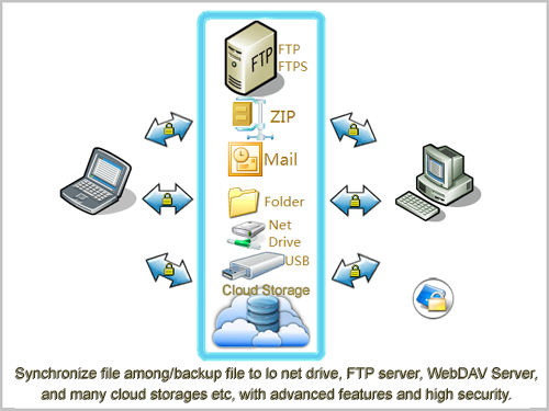 Synchronize/backup file to FTP, Cloud Storage, WebDAV etc with advanced features
